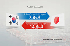 Impact of Tokyo's export curbs on South Korean, Japanese economy