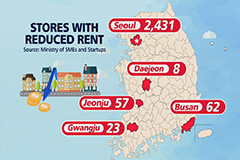Landlords in S. Korea reduce rent burden for merchants struggling due to COVID-19