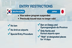 Seoul-Tokyo ties further soured over entry restrictions on each other over COVID-19