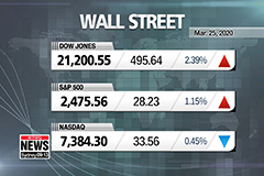 Dow, S&P 500 rise for second straight day with US $2 tril. stimulus in sight