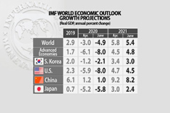 IMF predicts -4.9% decline in global economic growth in latest revised outlook for 2020