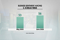 S. Korea's consumption recovers in May, business sentiment edges up in June