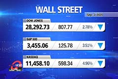 Market wrap-up : Dow and Nasdaq plummet in the worst day since June