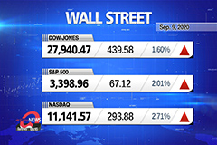 Market Wrap Up: Tech shares rebound after three days of selling
