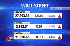 Market Wrap Up : U.S. stocks rise as vaccine, merger news draw focus