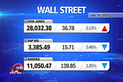 Market Wrap Up: Stocks mixed as investors digest Powell's remarks