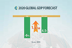 OECD projects the global economy to contract by 4.5% in 2020