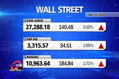 Market Wrap Up : Stocks rise,