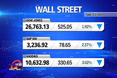 Market Wrap Up: S&P 500 closes