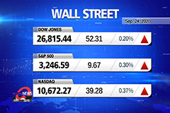 Market Wrap Up: Stocks push hi