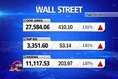 Market Wrap Up : Stocks jump, Dow gains 1.5%
