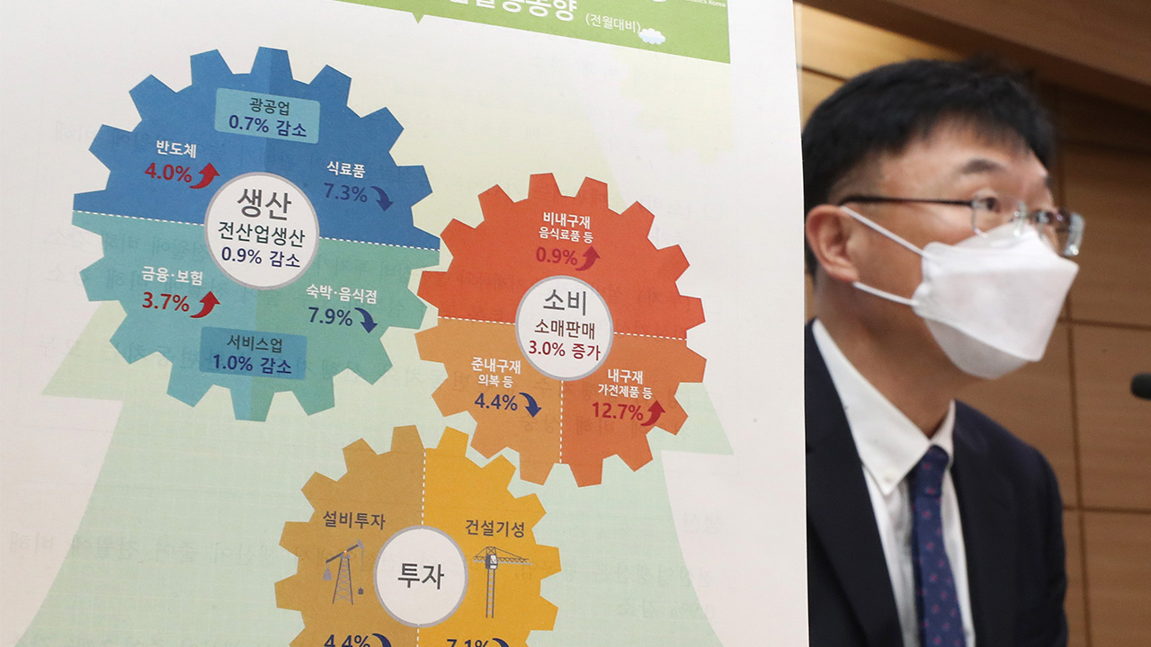 S. Korea's industrial output down 0.9% m/m in August; consumption up 3%