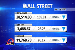 Market Wrap Up: Stocks drop further as hopes of stimulus before election dim