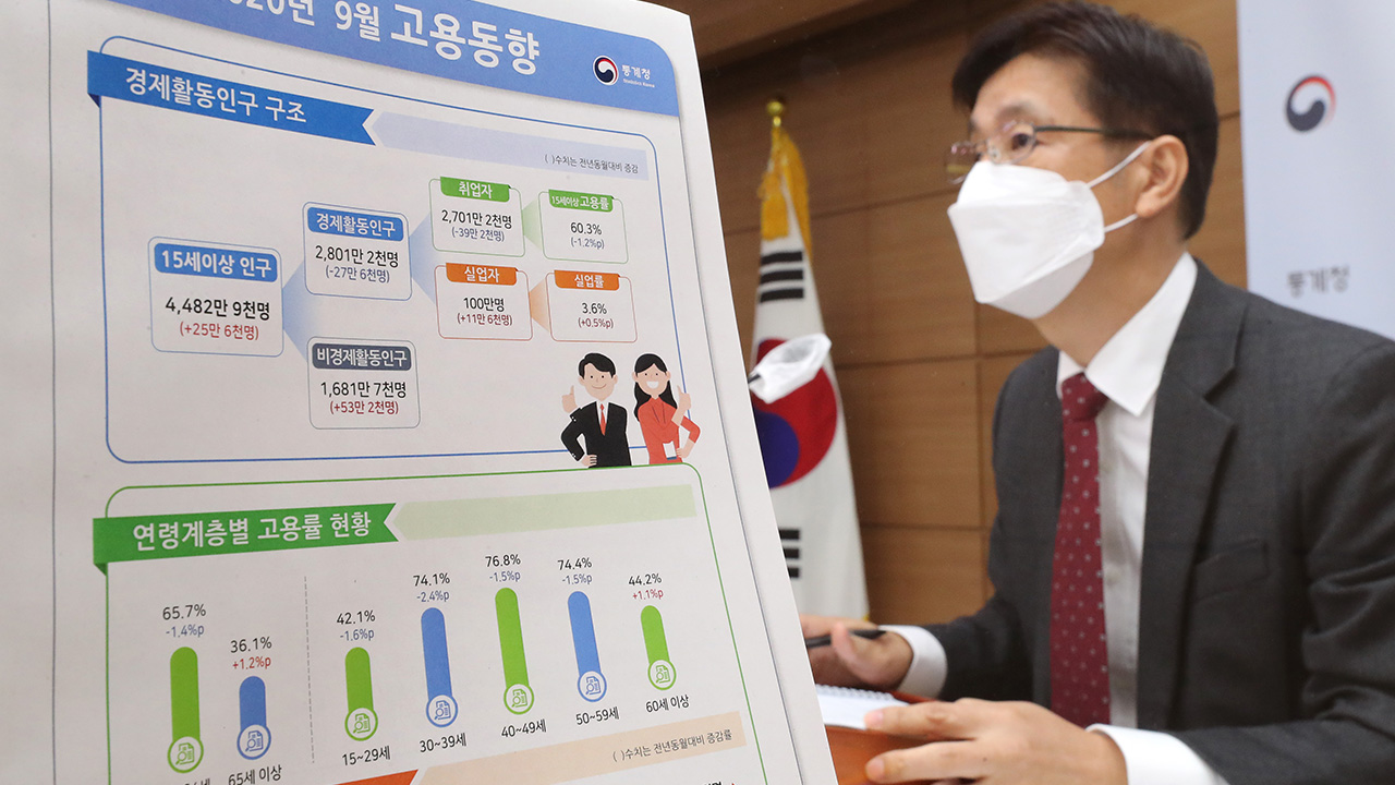 No. of people employed in S. Korea fell 392,000 on-year in September