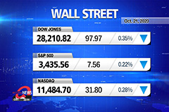 Market Wrap Up: U.S. Stocks en