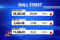Market Wrap Up: Stocks rise af