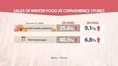 Early cold snap drives winter product sales in S. Korea