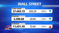 Market Wrap Up: S&P 500, Dow s