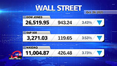 Market Wrap Up: Wall Street tu