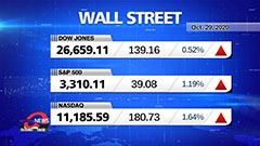 Market Wrap Up: Stocks claw ba