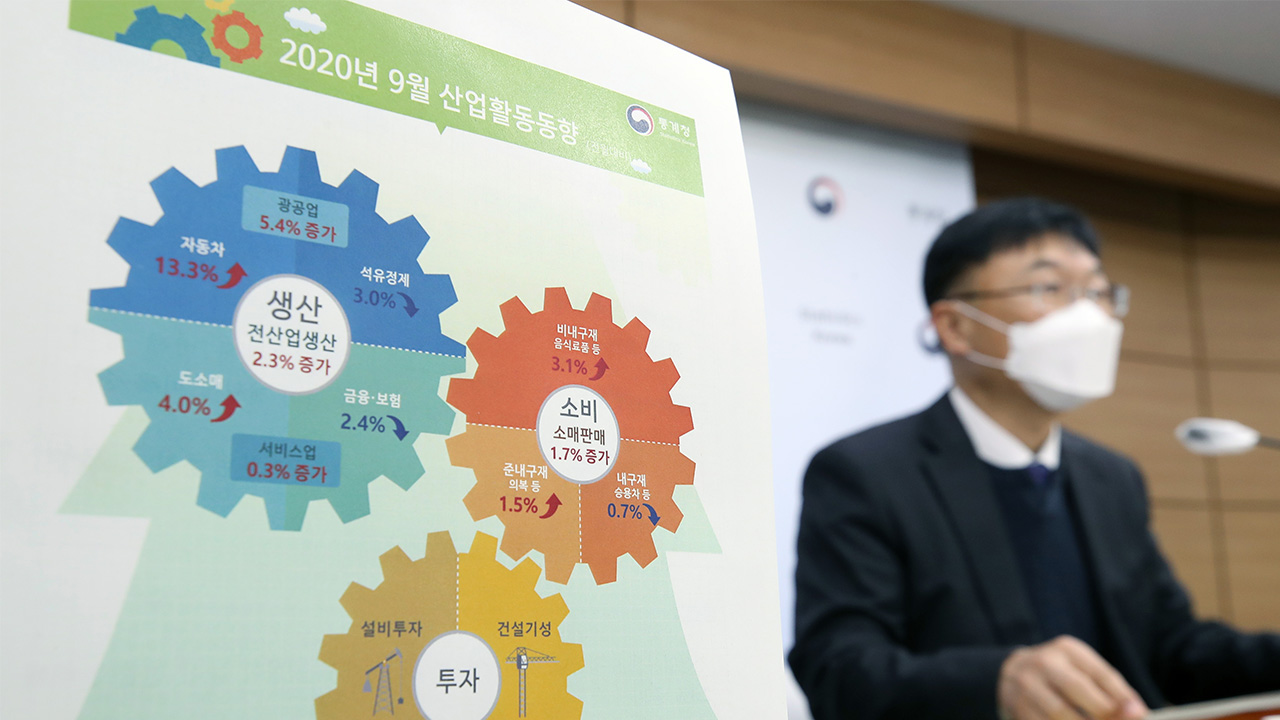 S. Korea's industrial output soared 2.3% m/m in September, facility investment up 7.4%