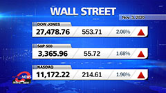 Market Wrap Up: U.S. stocks rally on Election Day with investors hoping to see clear winner