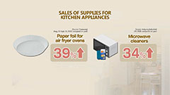 Increased home cooking drives sales of kitchenware, appliances in S. Korea