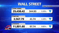 Market Wrap Up : U.S. stocks turn negative despite more positive vaccine trial data