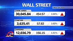 Market Wrap Up: Wall Street extends COVID-19 vaccine rally, Dow tops 30K