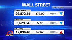 Market Wrap Up : Wall Street catches breath after Dow hits 30K