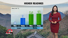 Higher readings this morning u