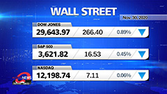 Market Wrap Up: Dow posts best month since 1987 as vaccine news boosts stocks