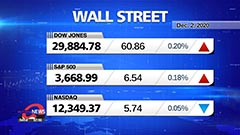 Market Wrap Up: Stocks hold near record levels, pausing after rally