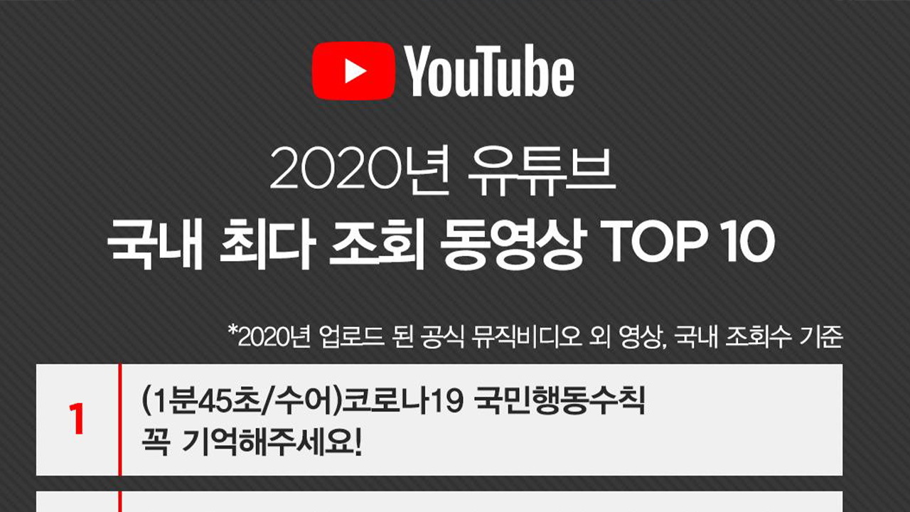 Virus prevention guidelines top YouTube ranking in S. Korea in 2020