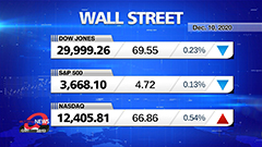 Market Wrap Up : Stocks mixed after jobless claims jump, in sign of virus-related economic softening