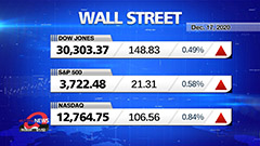 Market Wrap Up: Stocks rise, S&P 500 and Nasdaq hit record highs as stimulus talks roll on