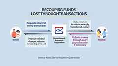 S. Korea's KDIC to help people recoup funds lost in bank transfer mistakes from July 2021