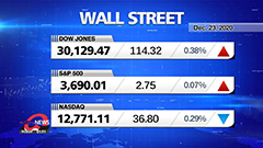 Market Wrap Up: U.S. stocks rise as traders shrug off Trump's stimulus deal threat