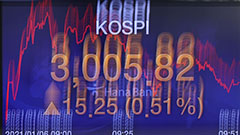 KOSPI breaks through 3,000 for the first time, closes at 2,968.21