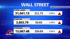 Market Wrap Up: U.S. stocks hit records after Congress certifies Biden victory after unrest, jobless claims improve