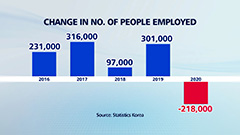 S. Korea sees largest drop in no. of employed in 22 years