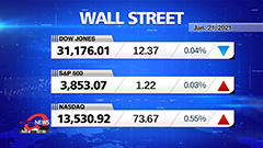 Market Wrap Up: U.S. stocks drift near records as Biden announces more actions to combat COVID-19