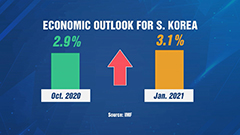 IMF slightly upgrades S. Korea's 2021 growth forecast to 3.1%