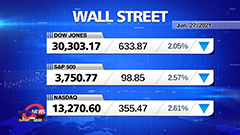 Market Wrap Up: U.S. stocks sink after Fed decision, S&P 500 posts worst session in three months
