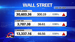 Market Wrap Up: U.S. stocks jump after jobless claims improve more than expected