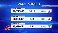 Market Wrap Up: U.S. stocks rise, tech shares leap after earnings results and positive news from Washington
