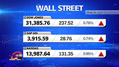 Market Wrap Up: U.S. stocks rise to reach record highs
