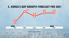 Bank of Korea keeps benchmark interest rate steady at 0.5%