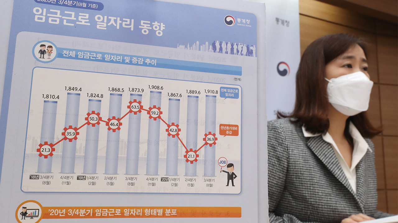 S. Korea added 370,000 jobs in Q3 y/y; jobs down among young workers