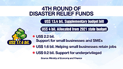 S. Korea planning to use over US$ 17 bil. for 4th round of disaster relief stimulus